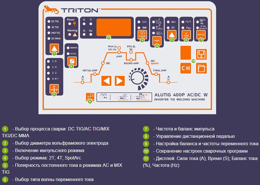 TRITON ALUTIG 400Р AC/DC W универсальный  инвертор