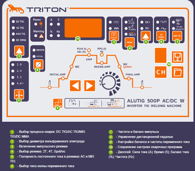 TRITON ALUTIG 500P AC/DC W аргонодуговая сварка