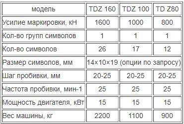 TDZ: гидравлический станок для маркировки уголка